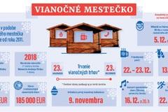 Vianoce v Žiline: stánkové mestečko, koncerty aj Vianočný beh. Program bude štedrý