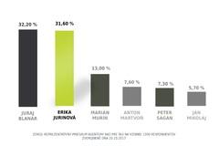 AKTUÁLNE: Najväčšiu šancu vymeniť súčasného župana má Erika Jurinová